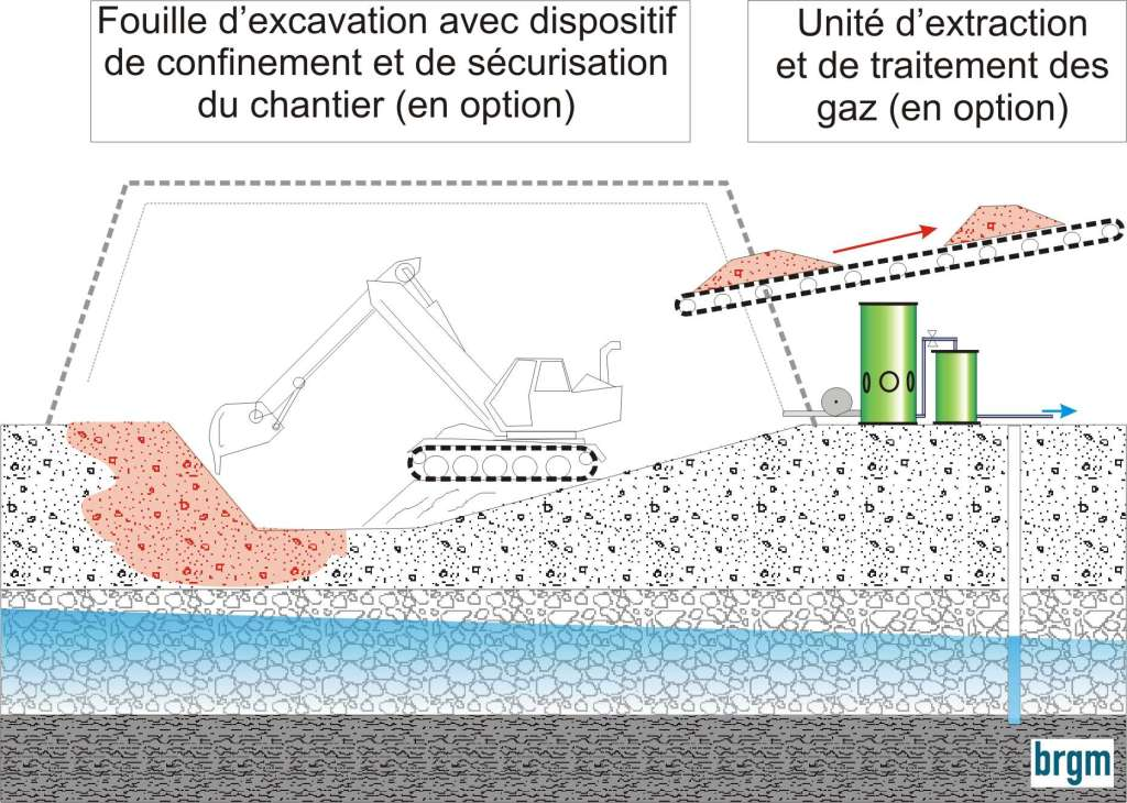 Figure 1 - Schéma de principe de l'excavation.